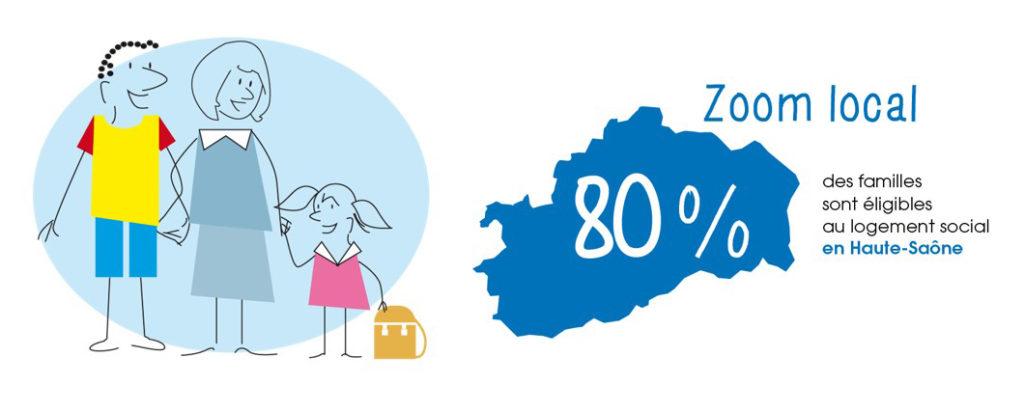 80% des familles éligibles